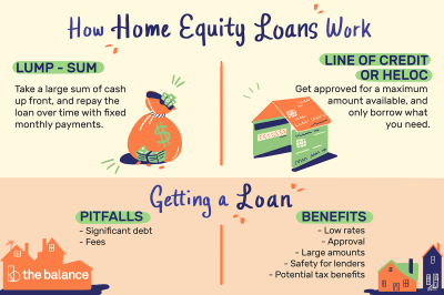Home Equity Loans: The Pros and Cons and How to Get One