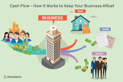What is Cash Flow and Why Is It Important?