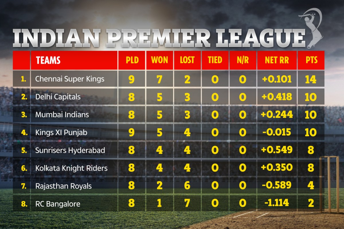 Who won CSK vs SRH? IPL points table, results and schedule for Indian Premier League