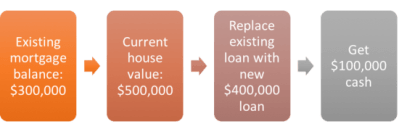 What Is a Cash-Out Refinance? | The Truth About Mortgage