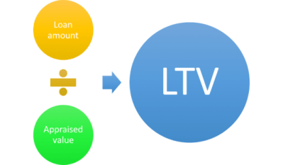 Loan-to-Value Ratio (LTV)   The Truth About Mortgage