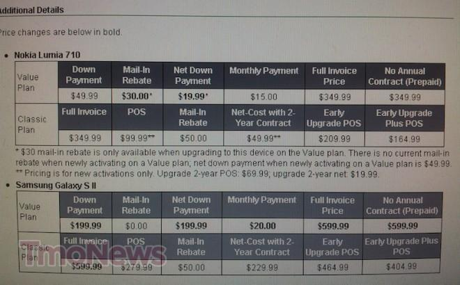 Recent Price Change Raises Full Invoice Price On Samsung Galaxy S II     A