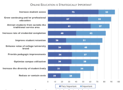 Rethinking the purpose of online learning: 5. Setting priorities | Tony Bates