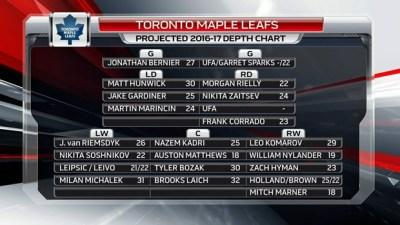 'The Matthews Effect' - Projected Leafs Depth Chart - TSN.ca