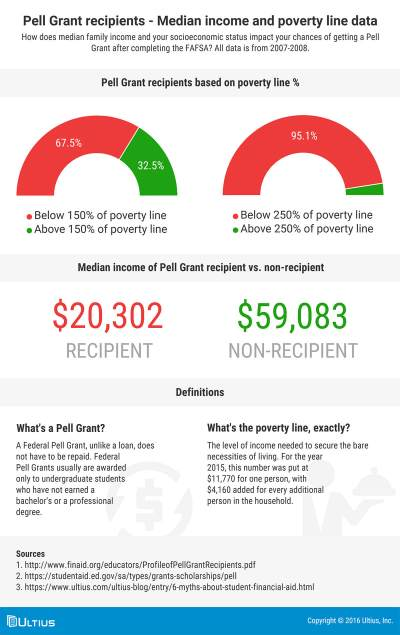 6 Myths About Student Financial Aid [Infographic] - Blog | Ultius