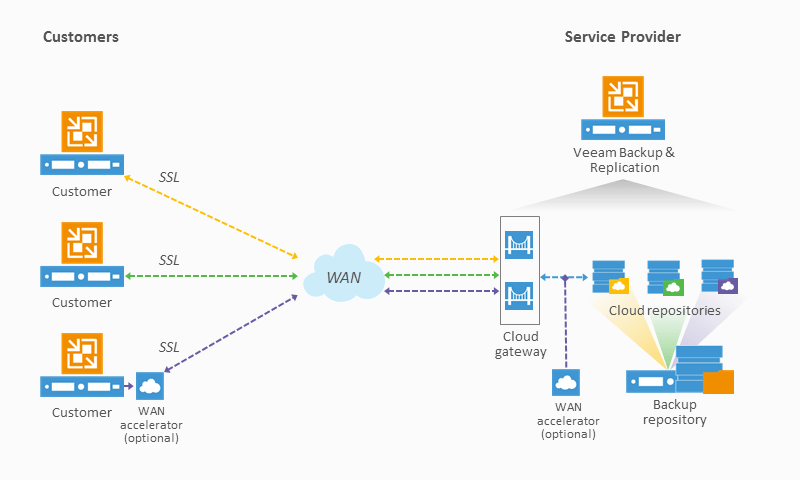 Veeam Cloud Connect Backup for Service Providers