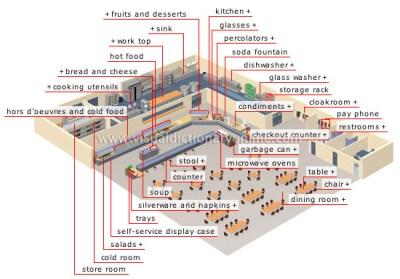 SOCIETY :: CITY :: SELF-SERVICE RESTAURANT [1] image - Visual Dictionary Online