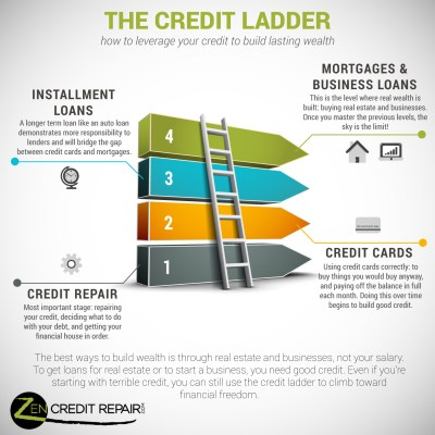 The Credit Ladder: How to Leverage Your Way into The 1% ...