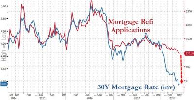 Mortgage Refi Activity Plunges To 18 Year Lows (And It's About To Get A Lot Worse)   Zero Hedge