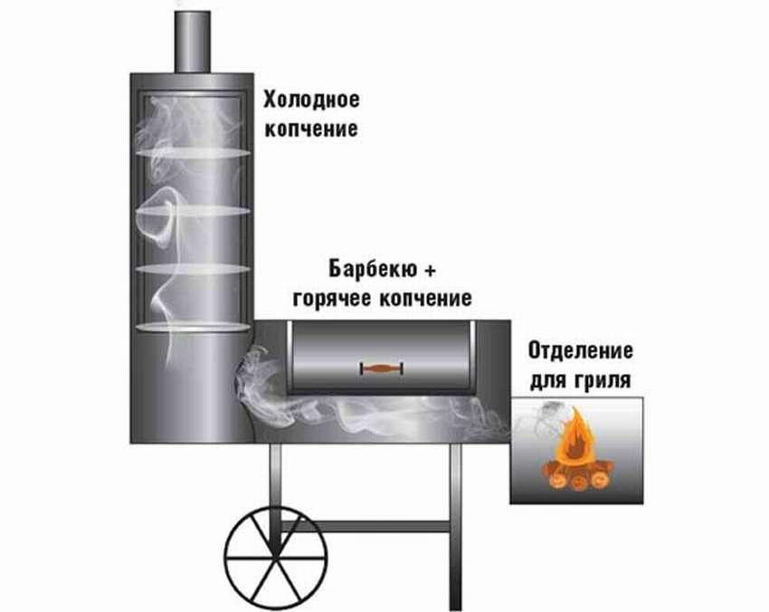 गैस से ठंडा स्मोकहाउस