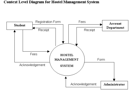 Context level diagram for hotel management system full hd pictures draw a data flow diagram for hospital management system simple system analysis design hospital management system student projects rh freestudentprojects com ccuart Choice Image
