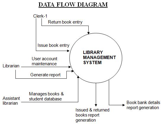 Er Diagram For Student Database Management Trusted Wiring Diagram