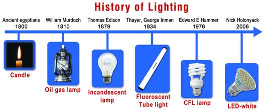 Sodium Light Bulb