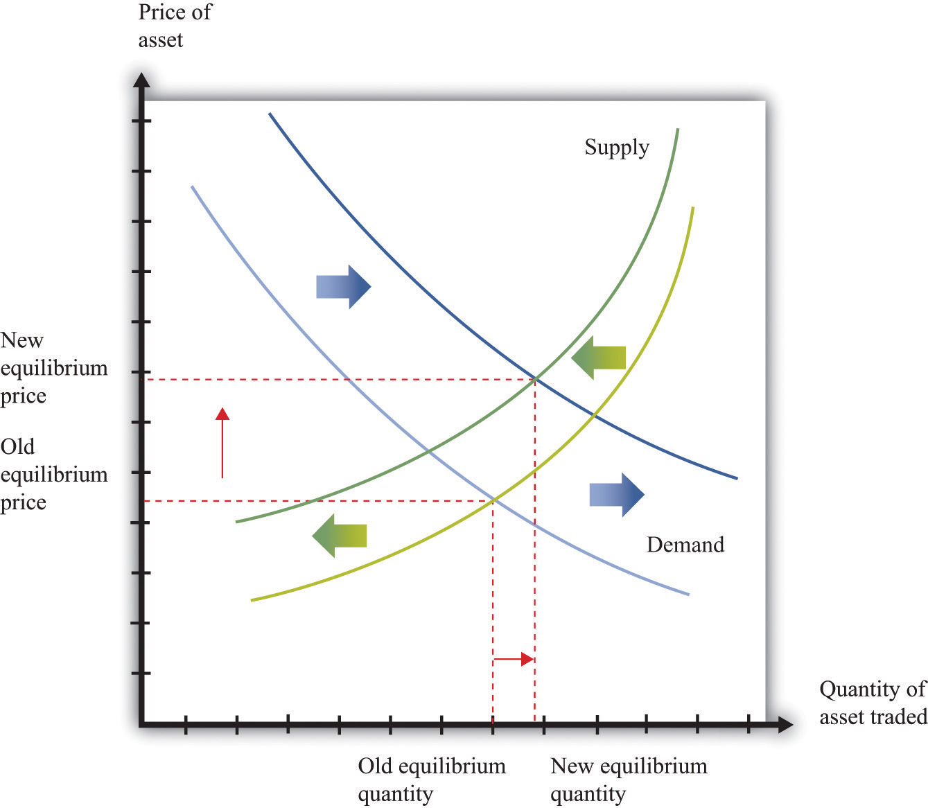 Demand Equilibrium And Example Curve Supply