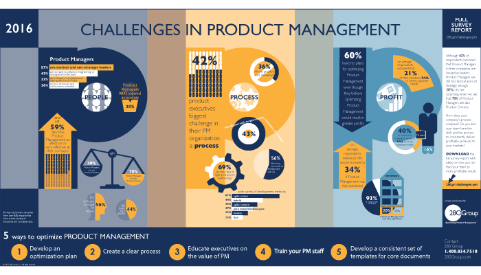 Full Product Management Infographic 280 Group Product