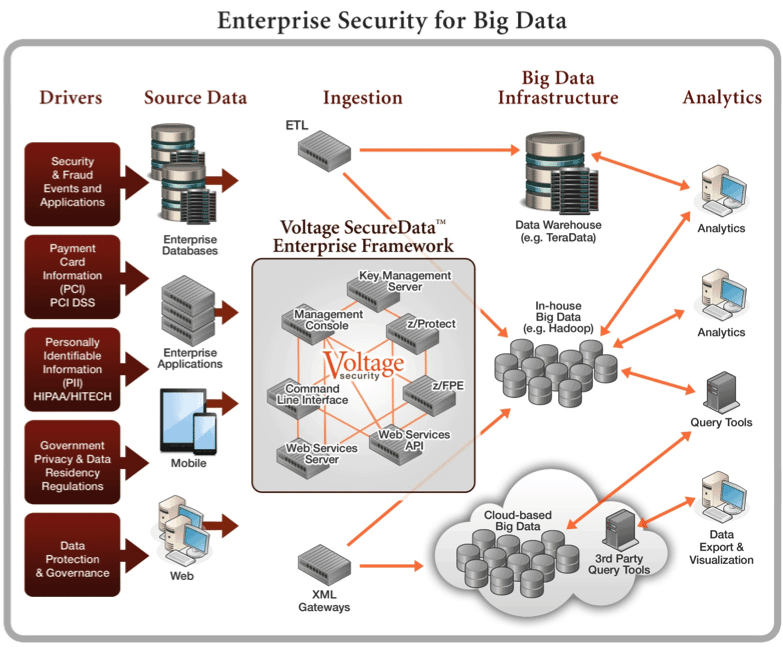 Enterprise Data Security