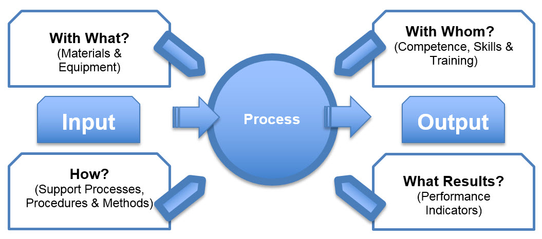 Process Interaction Map Iso 9001 2015