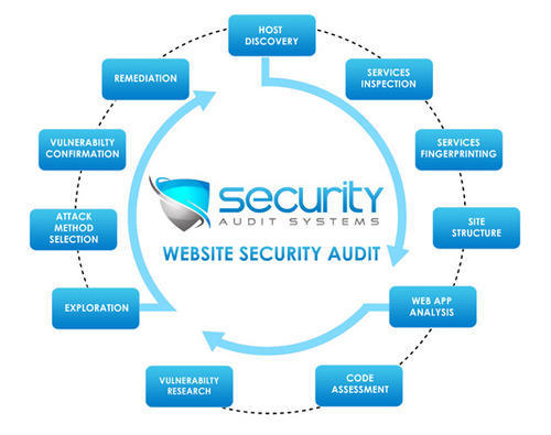 Security Web App Testing