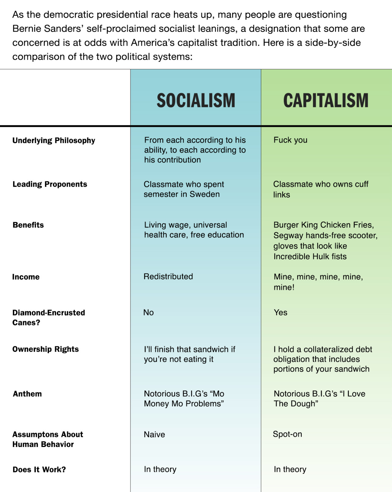 List of synonyms and antonyms of the word socialism chart stock market chart of the day socialism vs cowboy capitalism pooptronica Gallery
