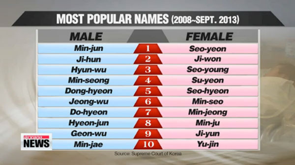Korean Given Names List