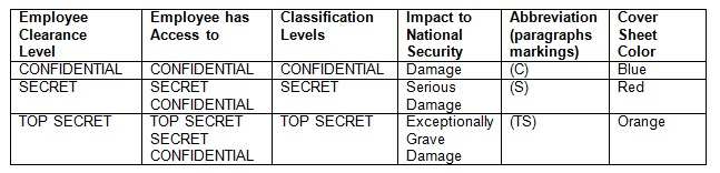 What Q Security Clearance