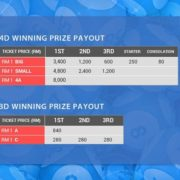 iLOTTERY Online 4dresult higher prize1