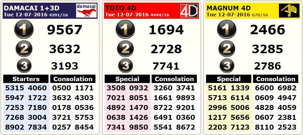 Sport ToTo Damacai 4d Result Today 201607012-1