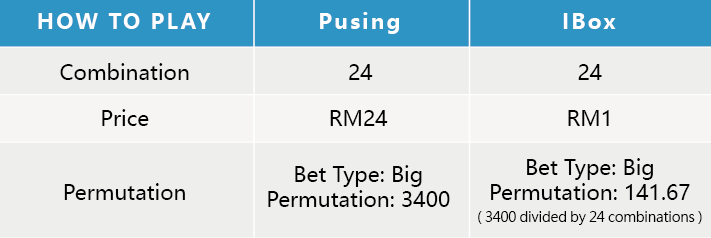 4D Result Malaysia Roll Bet Playing Way - IBox