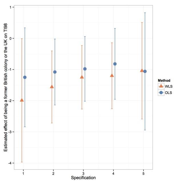 Media Graph X Y Statistical