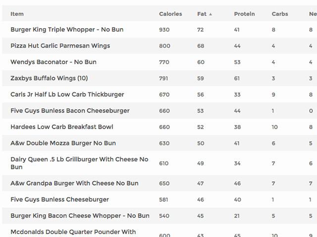 Low Calorie Options Fast Food Restaurants