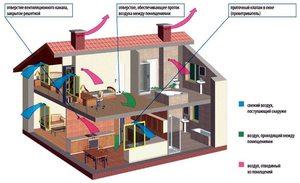 Métodos de ventilación.