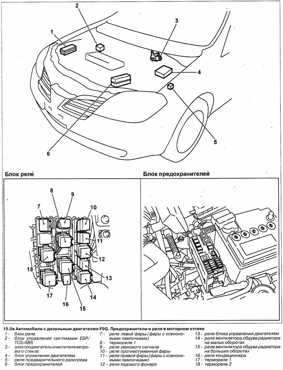 Расположение предохранителей и реле для бензиновых и дизельных двигателей