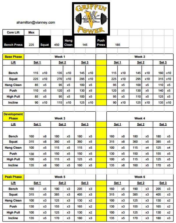 Lifting Rep Chart Weight Max