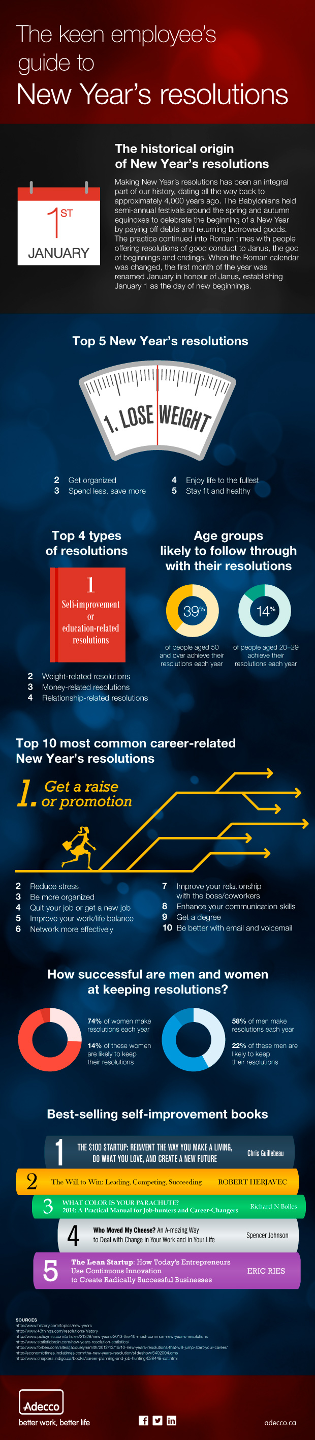 New Year s Resolutions Infographic   L    ad Blog An infographic about new year s resolutions