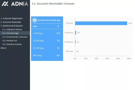 Accounts Receivable Management Template   Adnia Solutions     Accounts Receivable Dashboard Template   Turnover