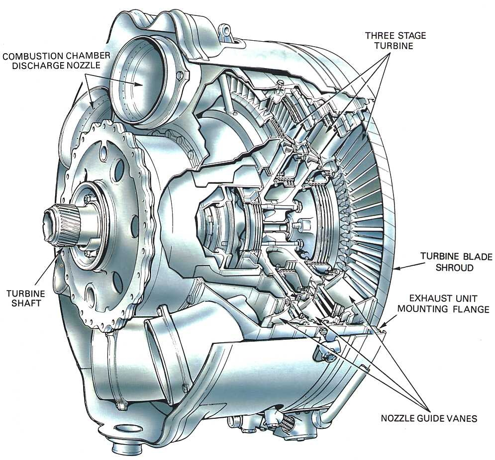Turbojet Engine Diagram Turbofan Schematic
