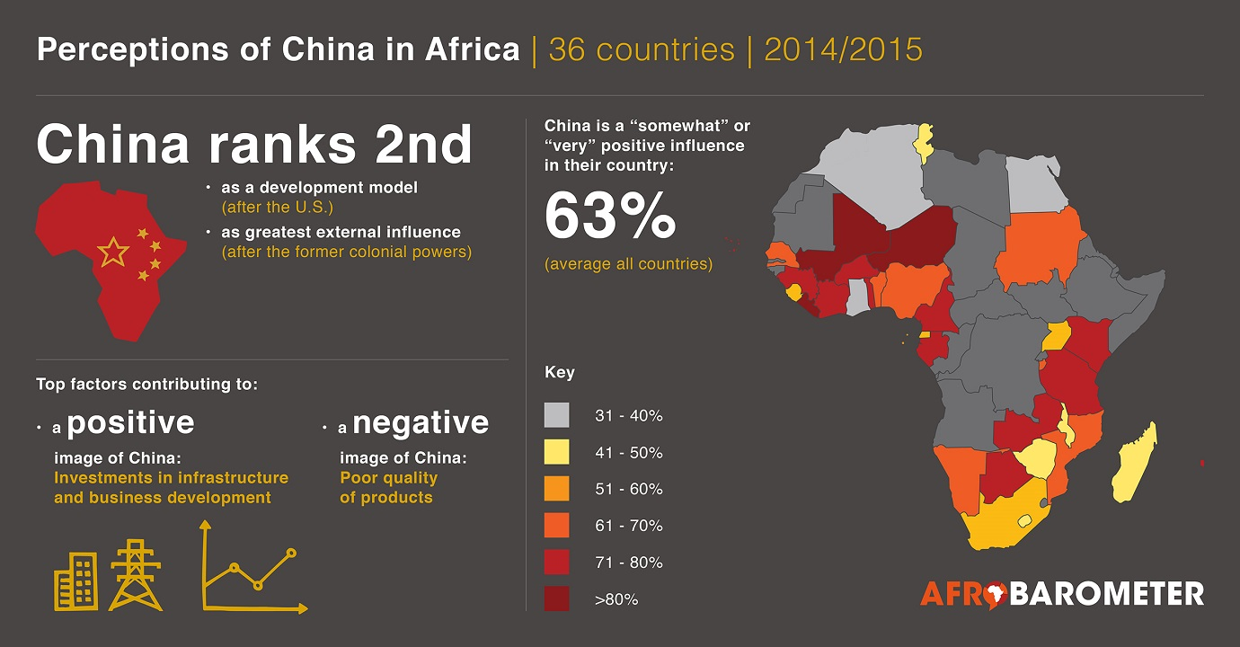 AD122: China's growing presence in Africa wins largely positive popular reviews | Afrobarometer