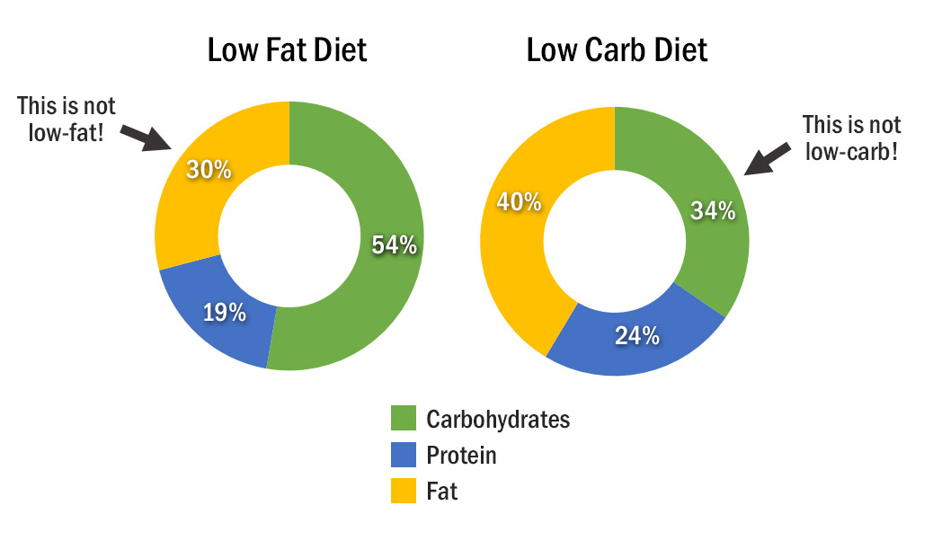 Carbohydrate Chart All Foods