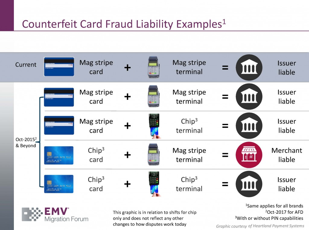 Emv Security Bank