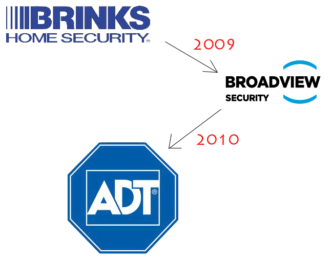 Adt Security Tyco