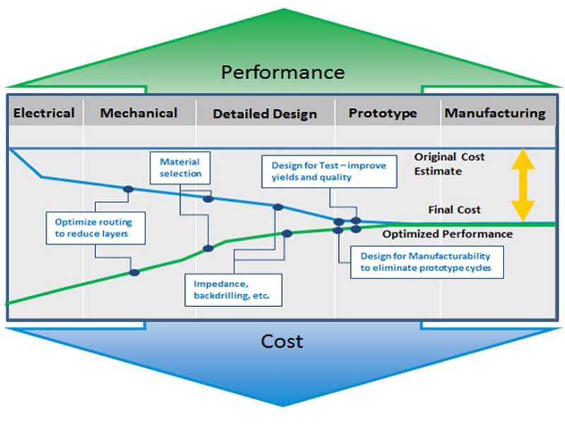 graphic-performance-cost