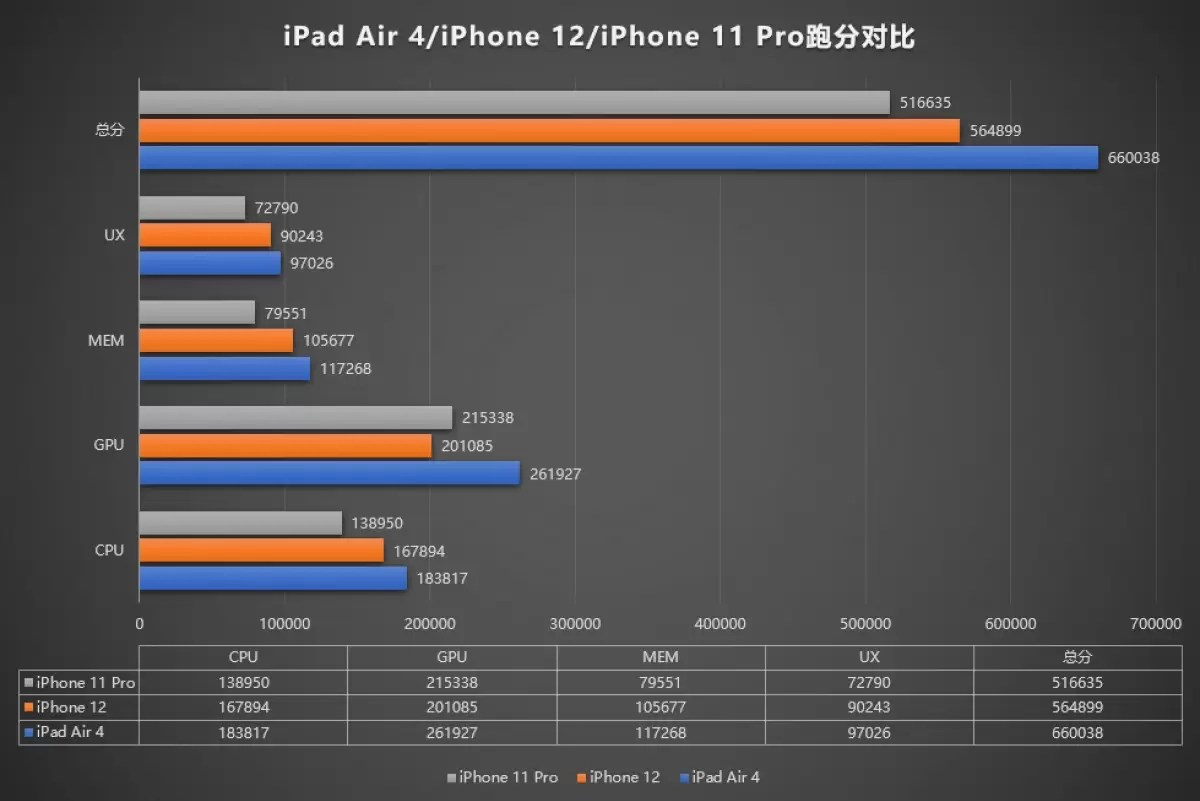 AnTuTu scores suggest that the iPhone 12 chipset is downclocked, the GPU is slower than in the 11 series