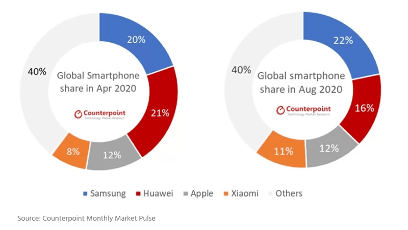 Samsung regains leadership in the global smartphone market, Xiaomi on the rise 2