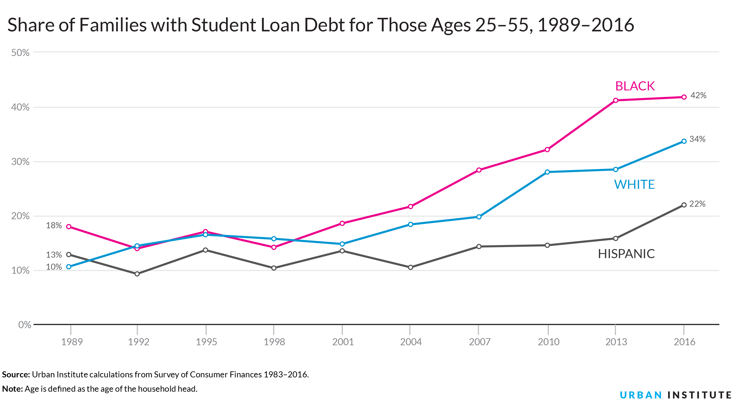 Student Loan Graphs