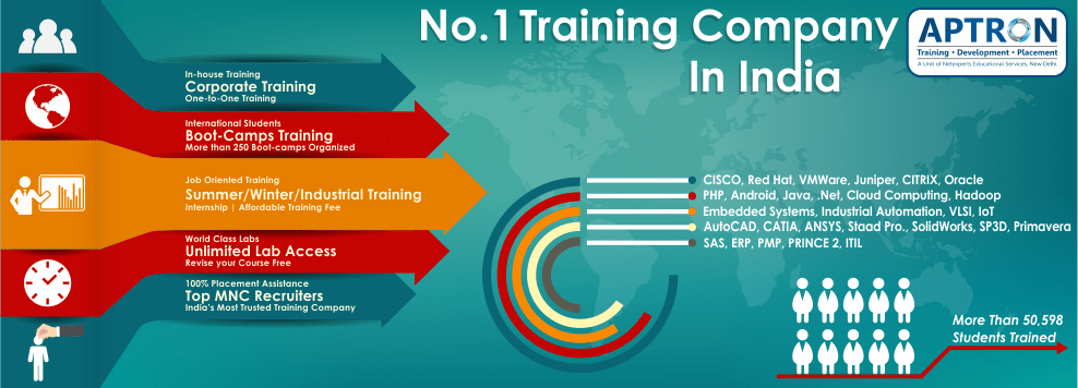 Best Training Institute for IT Software, Hardware ...