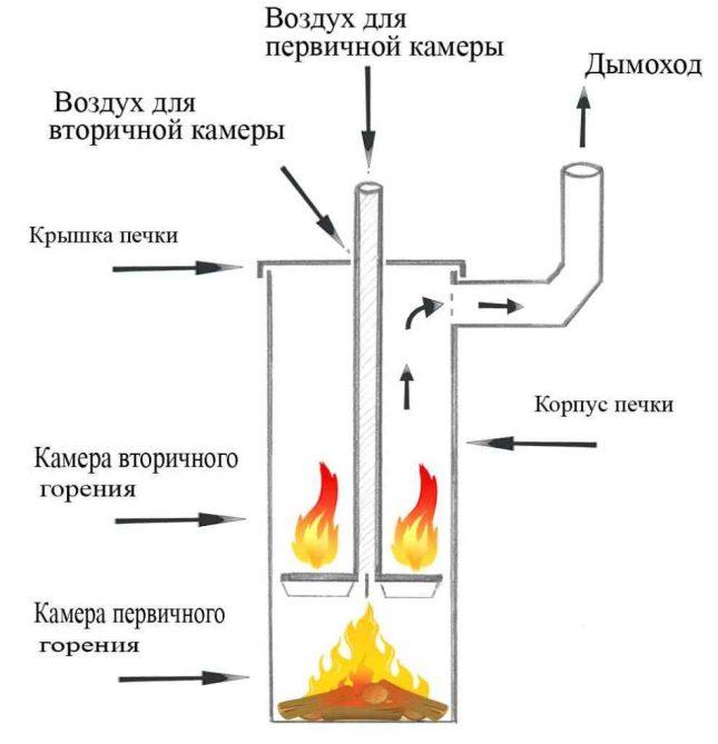 Газ цилиндрінен пиролиз қазандық схемасы