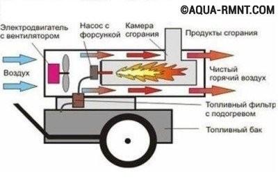 Diagrama armei de căldură pe motorină