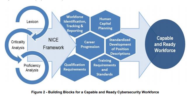 Define Security Education