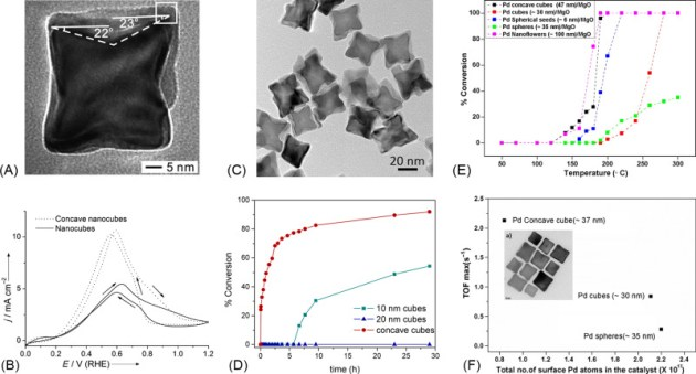 Nanocrystal Catalysts of High Energy Surface and Activity     Download high res image  413KB