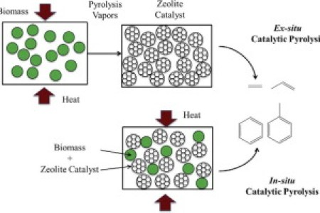 catalyse pyrolyse stunning pyrolyse ou catalyse lgant. Black Bedroom Furniture Sets. Home Design Ideas